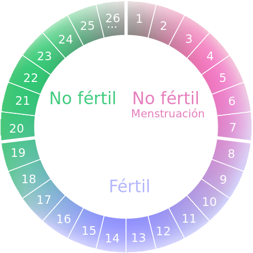 foto mujer periodo menstrual: