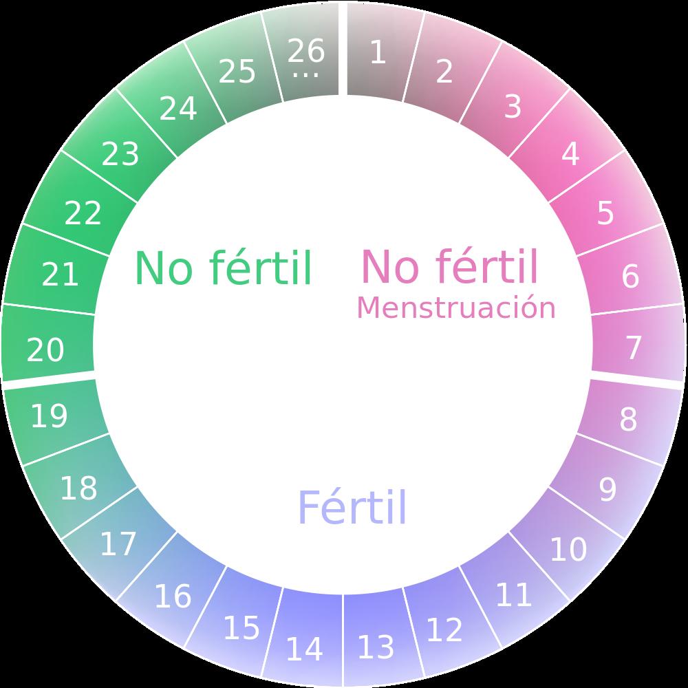 Controla tu ciclo menstrual